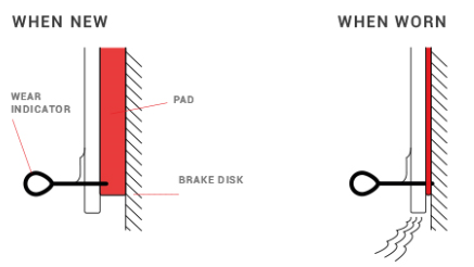 What is that car braking noise? Find out | CHAMPION