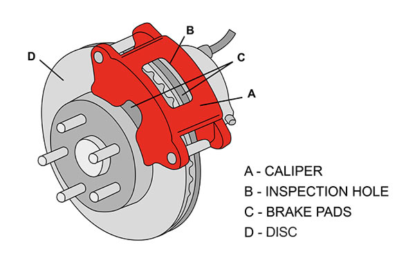 When To Replace Brake Pads >> When To Replace Brake Discs And Pads Champion